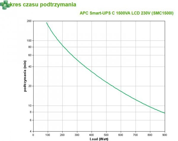 SMC1500I APC Smart-UPS 1500VA/980W LCD 230V