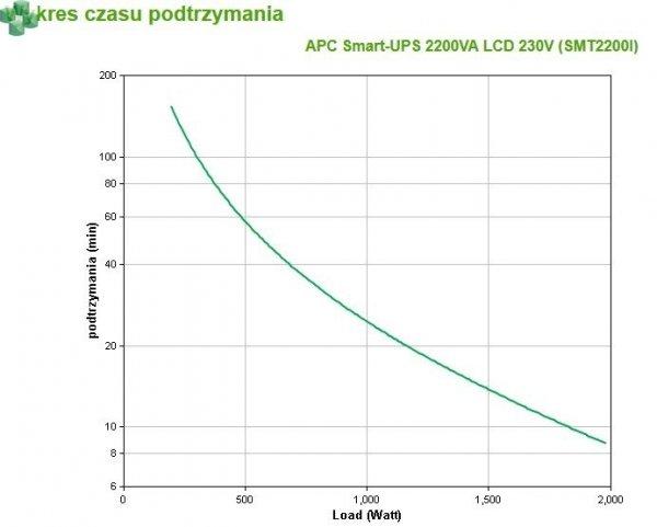 SMT2200I APC Smart-UPS 2200VA/1980W LCD 230V