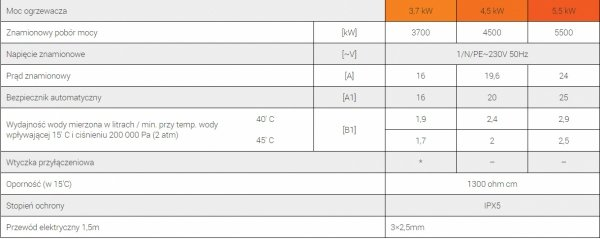 Ogrzewacz wody Dafi 4,5 kw z baterią
