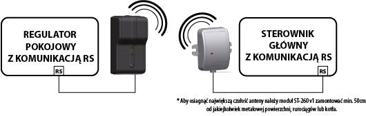 Tech ST-260 Moduł komunikacji bezprzewodowej rs