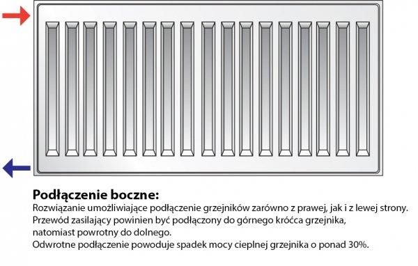 Grzejnik pokojowy Purmo c22 600x600 panelowy