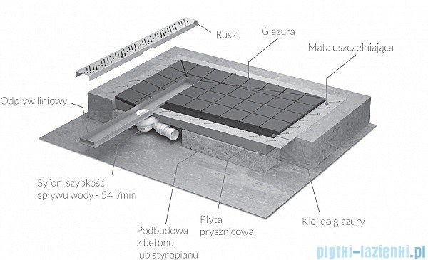 Radaway prostokątny brodzik podpłytkowy z odpływem liniowym na dłuższym boku Basic 89x79cm 5DLA0908A,5R065B,5SL1