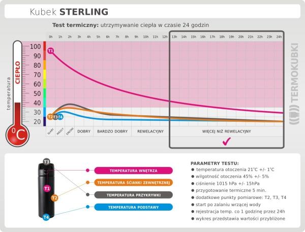 Kubek termiczny STERLING czarny test termiczny