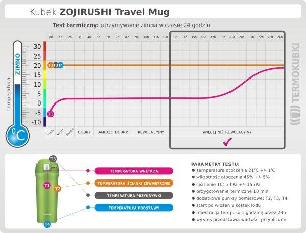 Kubek termiczny Zojirushi Travel Mug 480 ml utrzymywanie zimna