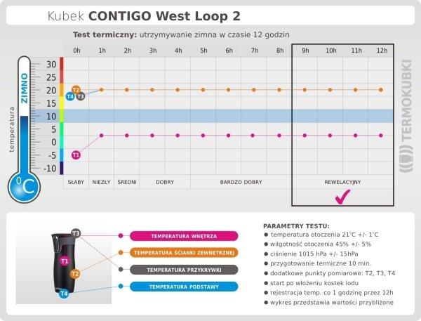 Kubek termiczny CONTIGO 470 ml West Loop 2 stalowy test termiczny