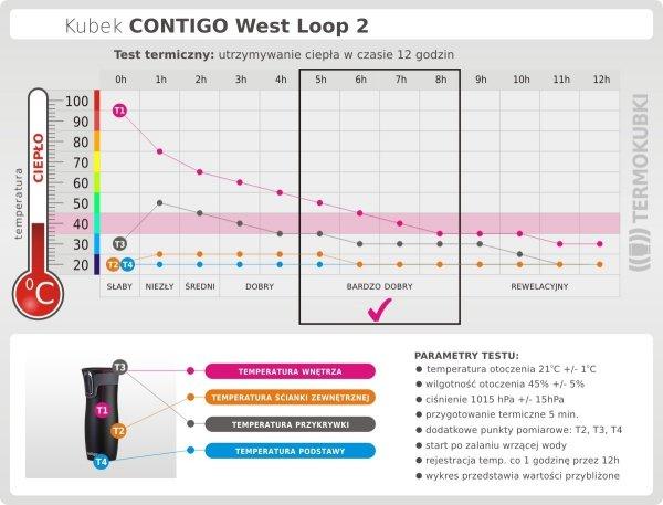 Kubek termiczny CONTIGO 470 ml West Loop 2 malinowy test termiczny