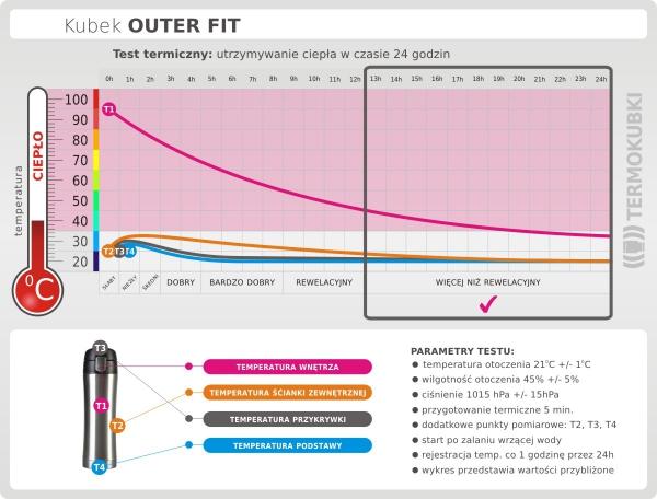 Kubek termiczny OUTER FIT 400 ml K2 czerwony test termiczny
