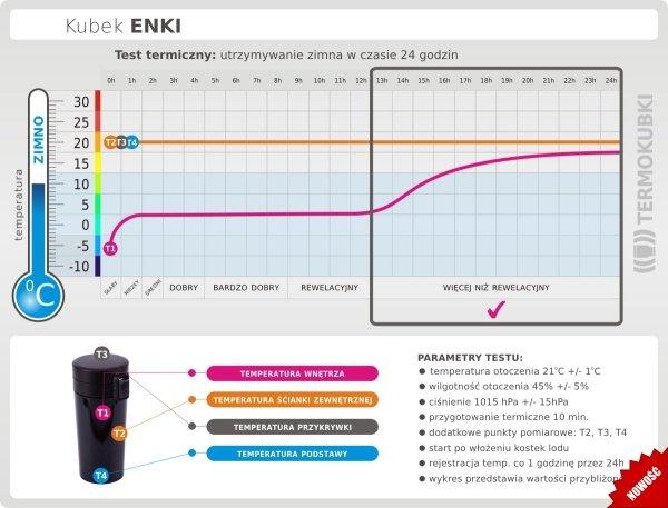 Kubek termiczny ENKI 350 ml szczelny z blokadą test termiczny