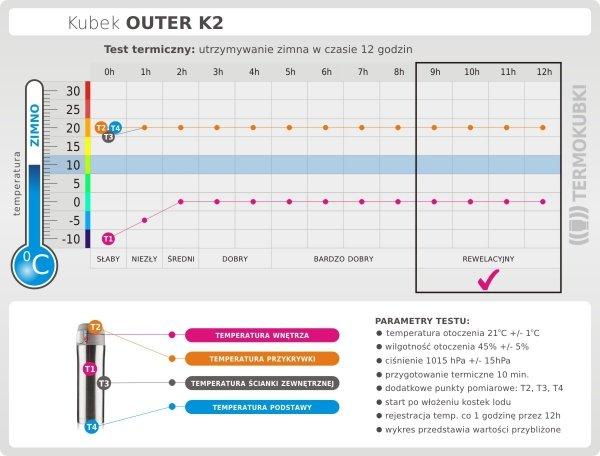 Test termiczny Kubek termiczny OUTER 440 ml K2