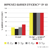 Nomex Nano Flex wykres