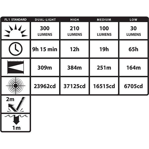 Akumulatorowa latarka strażacka - szperacz LED NIGHTSTICK XPR-5580R Viribus ATEX