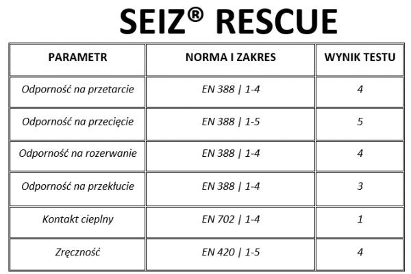Rękawice do ratownictwa technicznego SEIZ Rescue