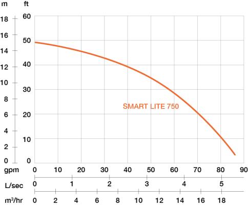 Pompa zanurzeniowa odwadniająca PRORIL SMART Lite 750