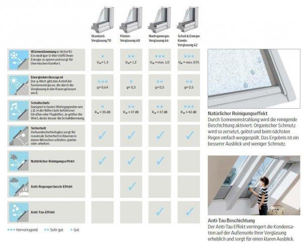 VELUX Dachfenster GGU 0070 Schwingfenster aus Kunststoff Standard - Verglasung _ _70 www.house-4u.eu