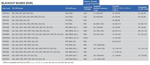 Verdunkelungsrollo CONTRIO DUR/DUA Premium Für VELUX® Dachfenster: GGL, GGU, GPU, GPL, GLU, GLL, GZL und Zubehör für Dachfenster FAKRO® KEYLITE® und RoofLITE®