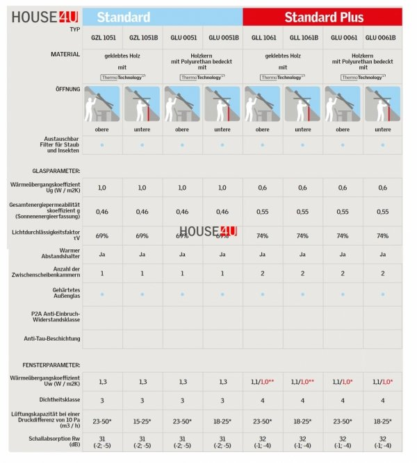 ELUX Dachfenster GLU 0051 Schwingfenster, Schwingfunktion bis zum Anschlag, Kunststoff -qualität mit Dauerlüftung, Lüftungsklappe und Luftfilter, ThermoTechnology™, Holzkern und nahtloser Kunststoff-Umhüllung aus Polyurethan,  alternativen für Thermo
