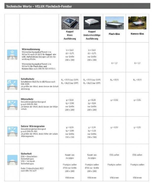 "VELUX Flachdach-Fenster ""LICHTKUPPEL"" Klarer Transparentes Polycarbonat- ISD 0010-- Typ CFP/CVP/CXP/CSP www.house-4u.eu"