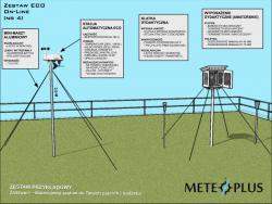 Ogródek meteorologiczny dydaktyczny szkolny MeteoPlus EKO DANE