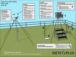 Ogródek meteorologiczny dydaktyczny szkolny MeteoPlus EKO PLUS DANE