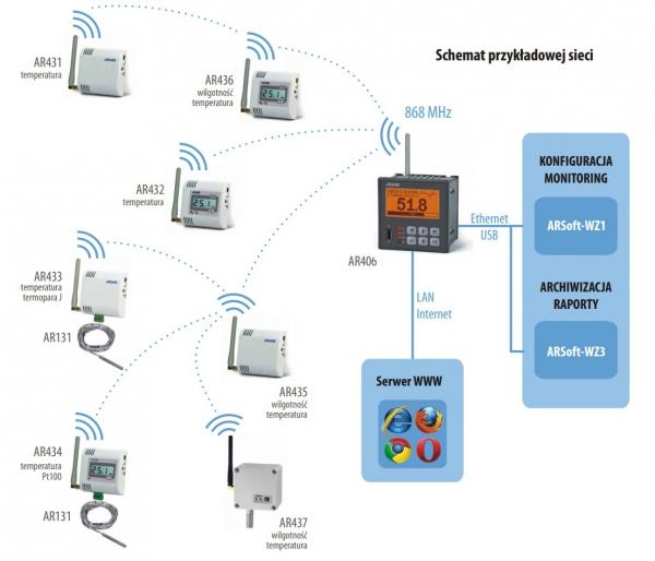 APAR AR432 czujnik temperatury bezprzewodowy przemysłowy termometr wewnętrzny naścienny LCD radiowy