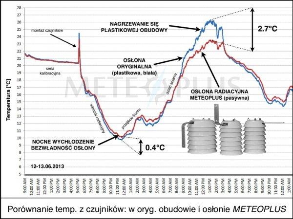 TFA 30.3125 czujnik temperatury i wilgotności bezprzewodowy