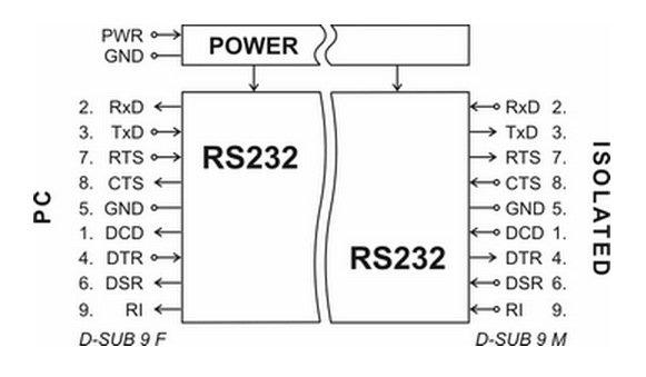 Izolator galwaniczny sygnałów RS232 Papouch UC232