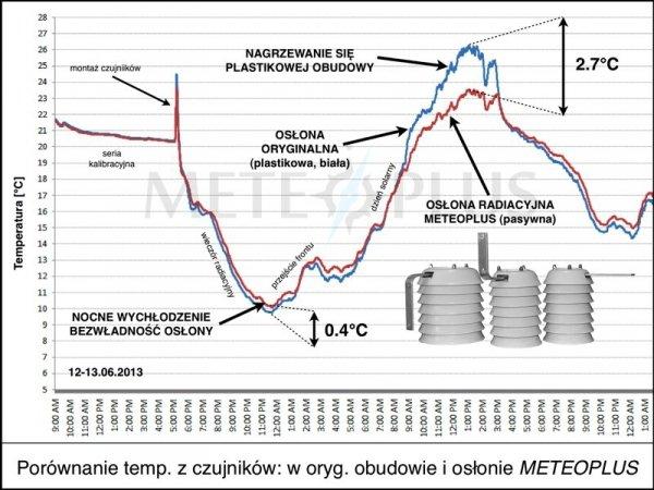 Czujnik temperatury i wilgotności TFA 30.3187 bezprzewodowy błyskawiczna transmisja