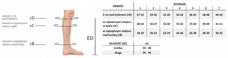 Medi Mediven Ulcer Kit – specjalistyczny komplet podkolanówek do terapii owrzodzeń żylnych