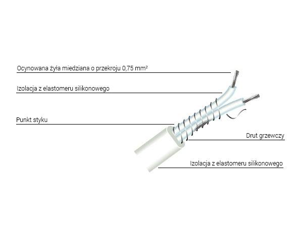 Budowa kabla FLEXTRACE FTS0