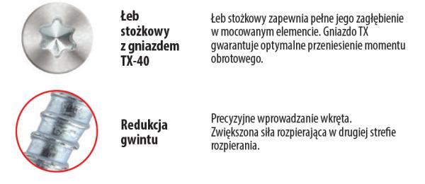 Kołki ramowe 8x120 KPS-FAST S stożek - 50szt