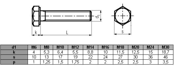 Śruby M16x25 kl.8,8 DIN 933 ocynk - 5 kg