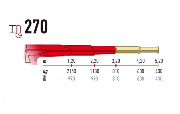 Żuraw Maxilift ML270.2D H Komplet z rama + 2 podpory H