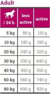 Josera Bavaro Force 28/16 - Junior & Adult Active 18kg