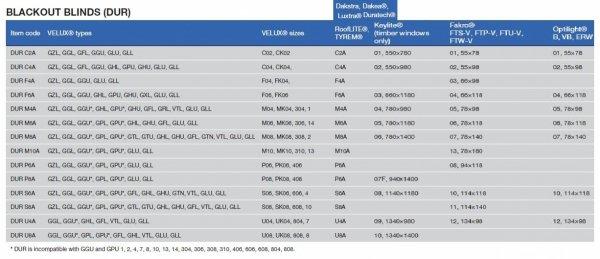 Roleta zaciemniająca Contrio DUR/DUA I Grupa cenowa Kompatybilne z VELUX®, FAKRO® oraz RoofLITE®