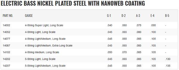 Struny do basu 5str ELIXIR Nickel Plated (45-130)