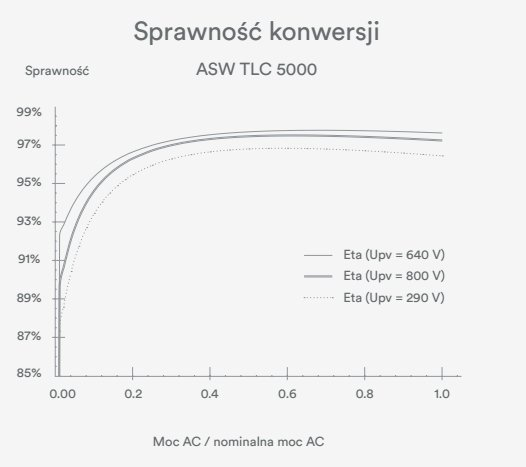 TRÓJFAZOWY INWERTER SOLPLANET TLC 3000