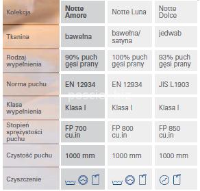 Kołdra puchowa letnia Notte Amore 140x200