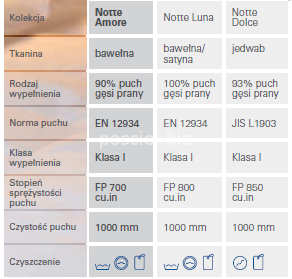Kołdra puchowa zimowa Notte Amore 220x240