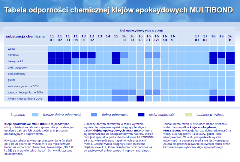 Klej epoksydowy kolor MULTIBOND 18