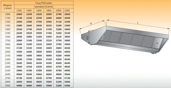 Okap centralny bez oświetlenia lo 912/1 - 2200x2000