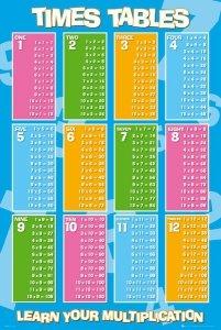 Tabliczka Mnożenia - plakat edukacyjny