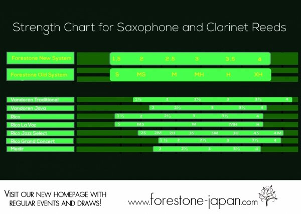 Stroik do saksofonu sopranowego Forestone White Bamboo Filed