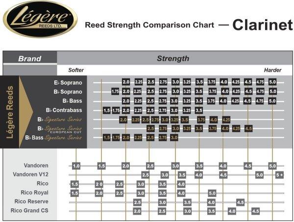 Stroik do klarnetu basowego Legere Signature