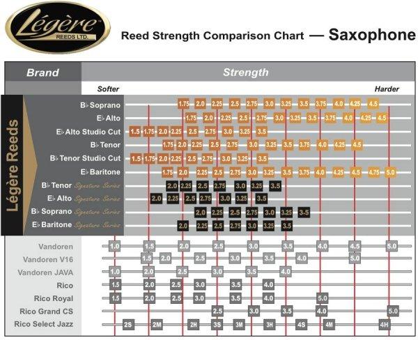 Stroik do saksofonu tenorowego Legere Classic stare opakowanie