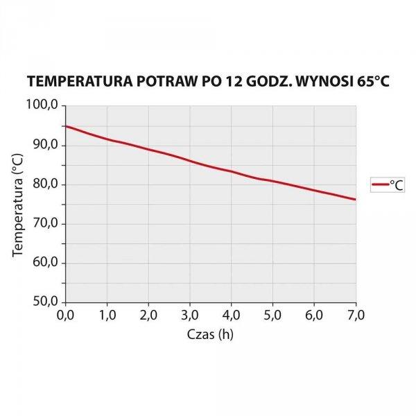 Pojemnik termoizolacyjny 600x400x270