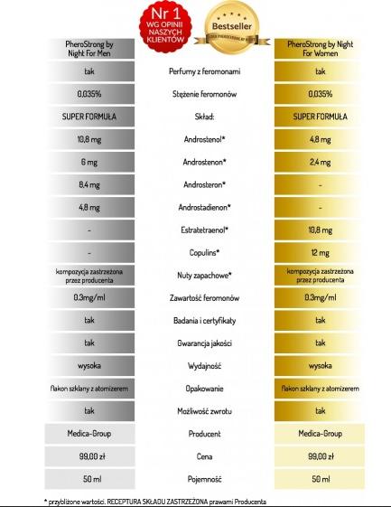 Medica Group Pherostrong by night 50 ml perfumy z feromonami – damskie
