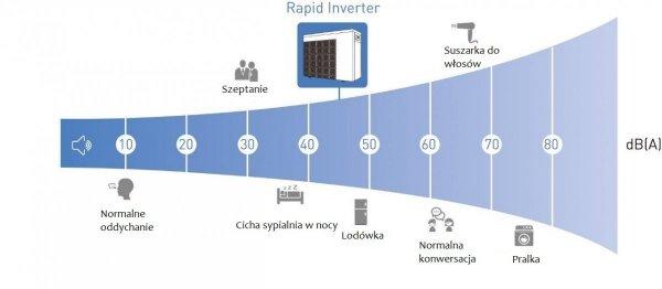 Pompa ciepła Rapid Inverter 15 kW