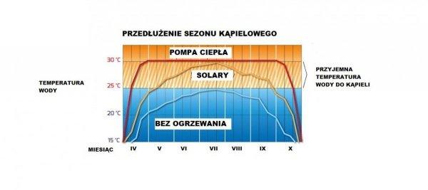 Basenowa pompa ciepła AZURO 5 kW