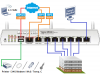 DRAYTEK Vigor 2860n plus router WiFi 1xWAN GE, 1xVDSL2/ADSL2, 6xLAN GE, 2xUSB, VPN